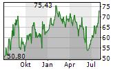 SIGNET JEWELERS LTD Chart 1 Jahr