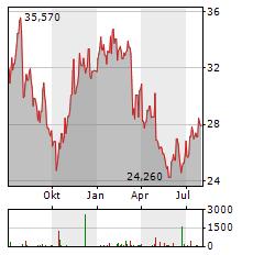 SIGNIFY Aktie Chart 1 Jahr