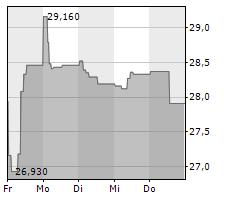 SIGNIFY NV Chart 1 Jahr