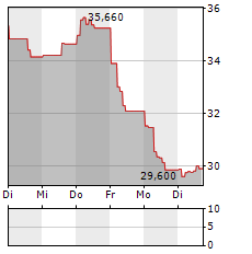 SIGNIFY Aktie 1-Woche-Intraday-Chart