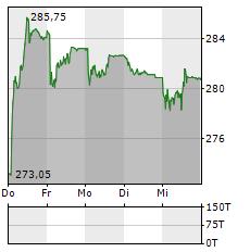 SIKA Aktie 5-Tage-Chart