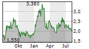 SILEX SYSTEMS LIMITED Chart 1 Jahr
