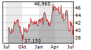 SILGAN HOLDINGS INC Chart 1 Jahr