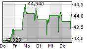 SILGAN HOLDINGS INC 5-Tage-Chart