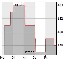 SILICON LABORATORIES INC Chart 1 Jahr