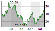 SILK ROAD MEDICAL INC Chart 1 Jahr