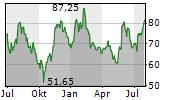 SILTRONIC AG Chart 1 Jahr