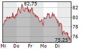 SILTRONIC AG 1-Woche-Intraday-Chart