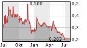SILVER ELEPHANT MINING CORP Chart 1 Jahr