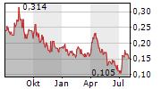 SILVER HAMMER MINING CORP Chart 1 Jahr