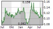 SILVER MINES LIMITED Chart 1 Jahr