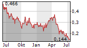SILVER ONE RESOURCES INC Chart 1 Jahr