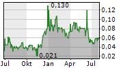 SILVER RANGE RESOURCES LTD Chart 1 Jahr