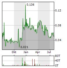 SILVER RANGE RESOURCES Aktie Chart 1 Jahr