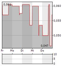 SILVER RANGE RESOURCES Aktie 5-Tage-Chart