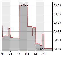 SILVER VIPER MINERALS CORP Chart 1 Jahr