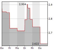 SILVERCORP METALS INC Chart 1 Jahr