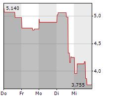 SILVERCREST METALS INC Chart 1 Jahr