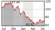 SIMCORP A/S Chart 1 Jahr