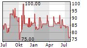 SIMONA AG Chart 1 Jahr