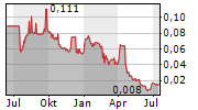 SIMRIS ALG AB Chart 1 Jahr