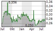 SIN HENG HEAVY MACHINERY LIMITED Chart 1 Jahr