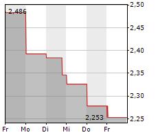SINCH AB Chart 1 Jahr
