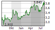 SINGAPORE AIRLINES LIMITED Chart 1 Jahr