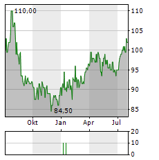 SINGAPORE EXCHANGE LIMITED ADR Jahres Chart