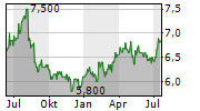SINGAPORE EXCHANGE LIMITED Chart 1 Jahr