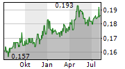 SINGAPORE SHIPPING CORPORATION LIMITED Chart 1 Jahr