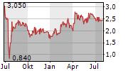 SINGULUS TECHNOLOGIES AG Chart 1 Jahr