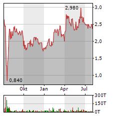 SINGULUS Aktie Chart 1 Jahr