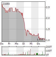 SINGULUS Aktie 5-Tage-Chart