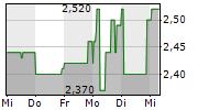 SINGULUS TECHNOLOGIES AG 5-Tage-Chart