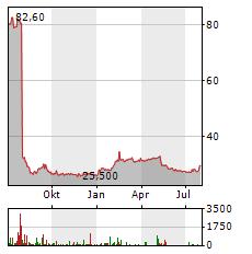 SINO AG Aktie Chart 1 Jahr