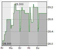 SINO AG Chart 1 Jahr