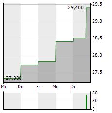 SINO AG Aktie 5-Tage-Chart