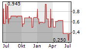 SINO-GERMAN UNITED AG Chart 1 Jahr