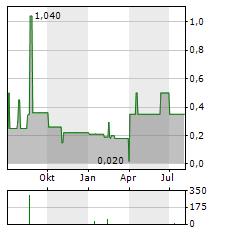 SINO-GERMAN UNITED Aktie Chart 1 Jahr