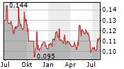 SINOFERT HOLDINGS LTD Chart 1 Jahr