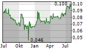 SINOMEDIA HOLDING LTD Chart 1 Jahr