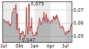SINOPEC OILFIELD SERVICE CORPORATION Chart 1 Jahr