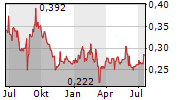 SINOTRANS LTD Chart 1 Jahr