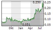 SINTANA ENERGY INC Chart 1 Jahr