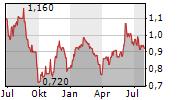 SIRIUS REAL ESTATE LIMITED Chart 1 Jahr