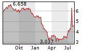 SIRIUS XM HOLDINGS INC Chart 1 Jahr