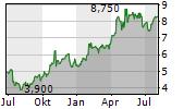 SIRIUSPOINT LTD Chart 1 Jahr