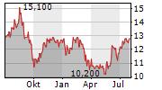 SITE CENTERS CORP Chart 1 Jahr