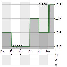 SITE CENTERS Aktie 5-Tage-Chart